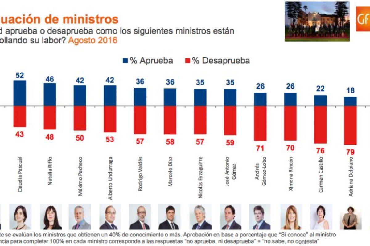 El mejor evaluado fue el Canciller Heraldo Muñoz, quien alcanzó un 71% de aprobación a su gestión. Foto:Reproducción. Imagen Por: