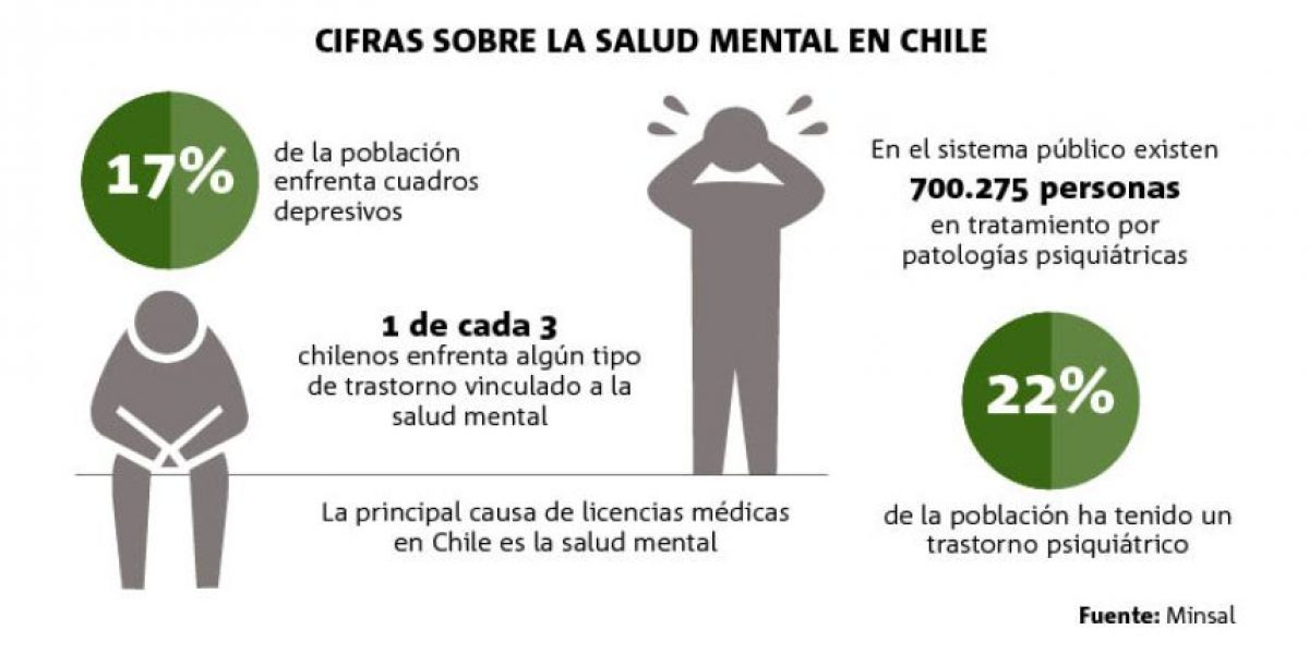 Las impactantes cifras sobre la salud mental en Chile