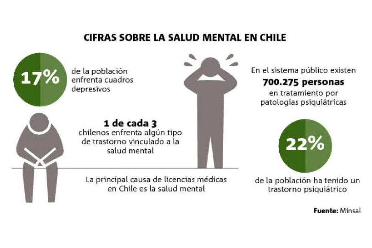 Datos del Ministerio de Salud. Foto:Publimetro. Imagen Por: