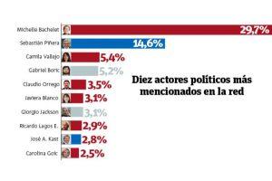 Diez actores políticos más mencionados en la red. Foto:UCEN / Publimetro. Imagen Por: