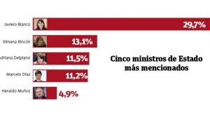 Cinco ministros de Estado más mencionados. Foto:UCEN / Publimetro. Imagen Por: