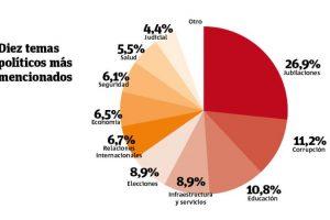 Diez temas políticos más mencionados. Foto:UCEN / Publimetro. Imagen Por:
