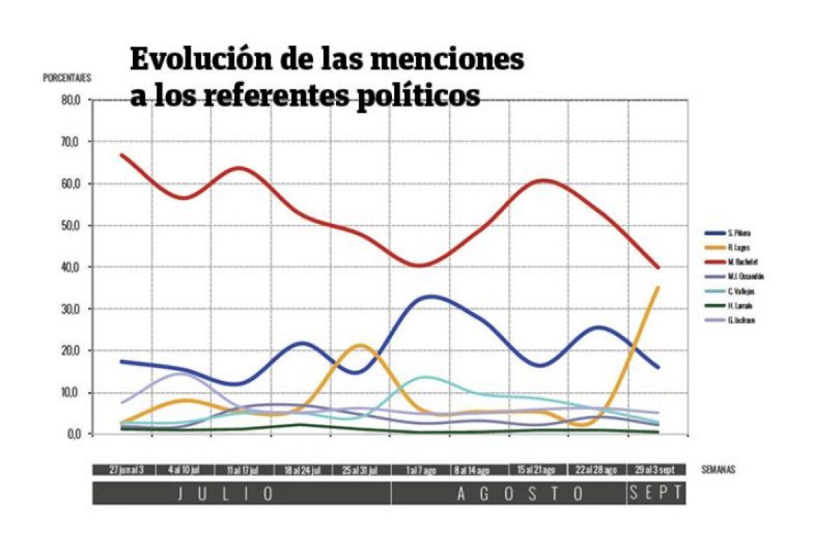 Evolución de las menciones a los referentes políticos. Foto:UCEN / Publimetro. Imagen Por: