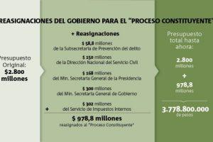 """La totalidad de dineros reasignados hacia el """"Proceso Constituyente"""" alcanzan cerca de 1.000 millones de pesos. Foto:Publimetro. Imagen Por:"""