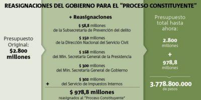 Reasignaciones al Proceso Constituyente casi alcanzan los 1.000 millones de pesos