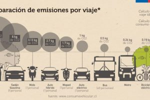 Las autoridades de Transporte y Medio Ambiente realizaron un llamado a la ciudadanía a sumarse a la conmemoración del Día Mundial Sin Auto, junto a otras 1.500 ciudades del mundo que participarán el día jueves de esta actividad. Foto:Reproducción Ministerio del Medio Ambiente. Imagen Por: