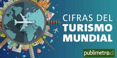 Infografía: cifras del turismo mundial