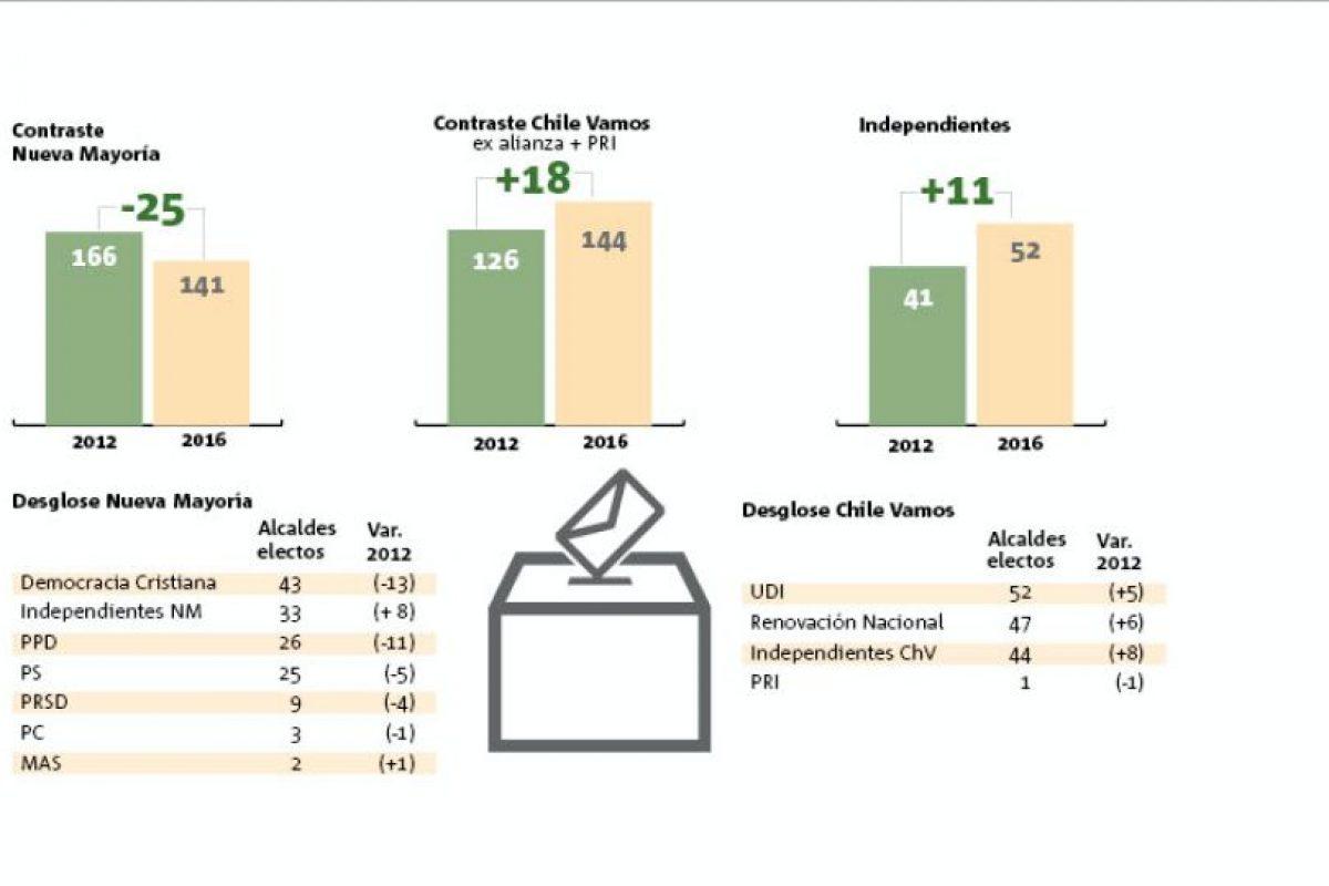 Aumento y pérdida de alcaldías según coalición en comparación a las elecciones de 2012. Foto:Ricardo Delucci / Publimetro. Imagen Por:
