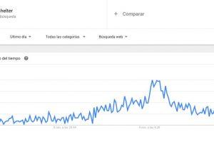 El aumento progresivo de la tendencia de búsqueda en Google comenzó pasadas las 23:00 horas del martes y marcó su mayor peak a las 05:00 horas. Foto:Reproducción Google Trends. Imagen Por: