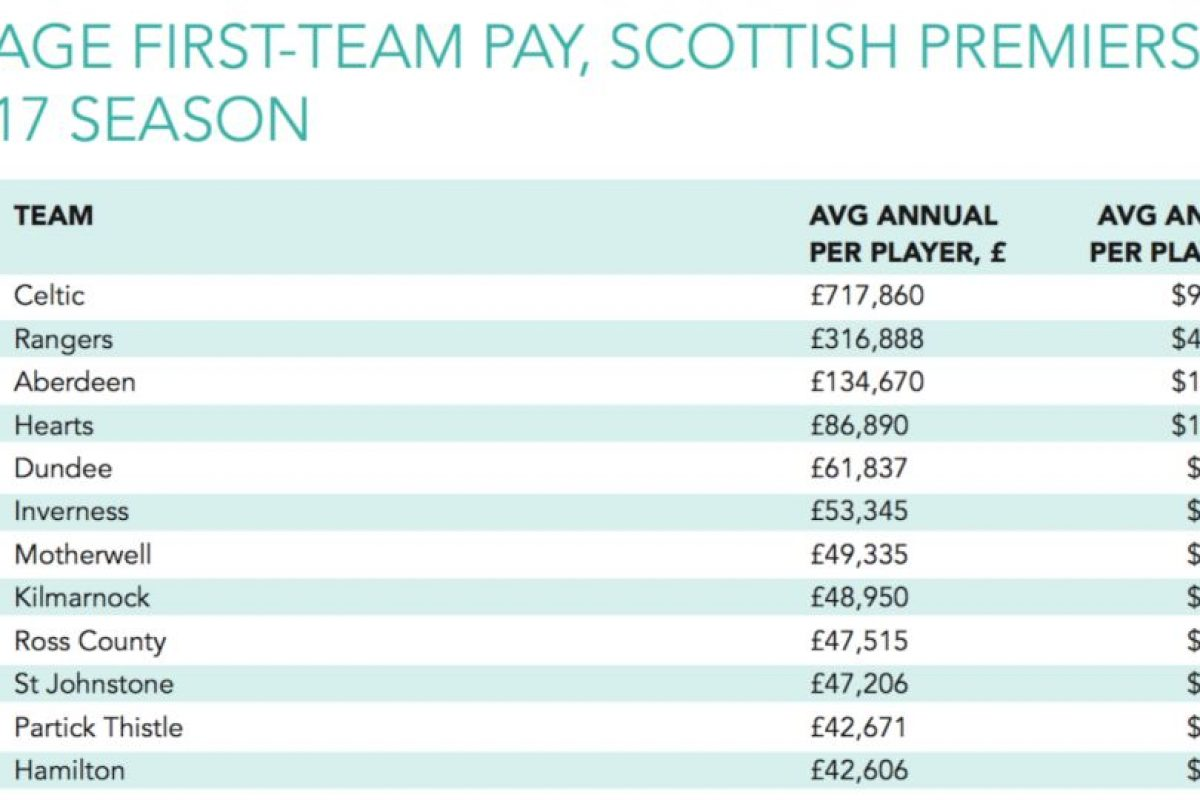 Liga de Escocia Foto:Sporting Intelligence. Imagen Por:
