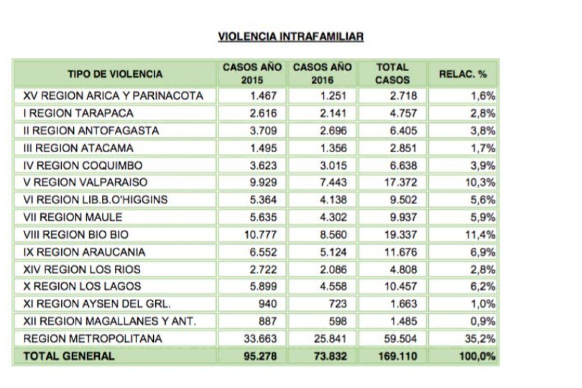 De acuerdo con los registros de Carabineros, durante el primer semestre de este año, de las 45.910 denuncias de violencia recibidas por la institución, 36.259 tenían a mujeres como víctimas. Foto:Carabineros de Chile. Imagen Por: