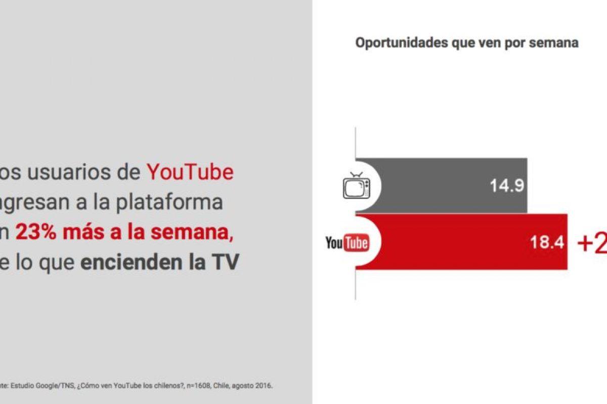 Se consume más Youtube que televisión. Foto:Gentileza Impronta. Imagen Por: