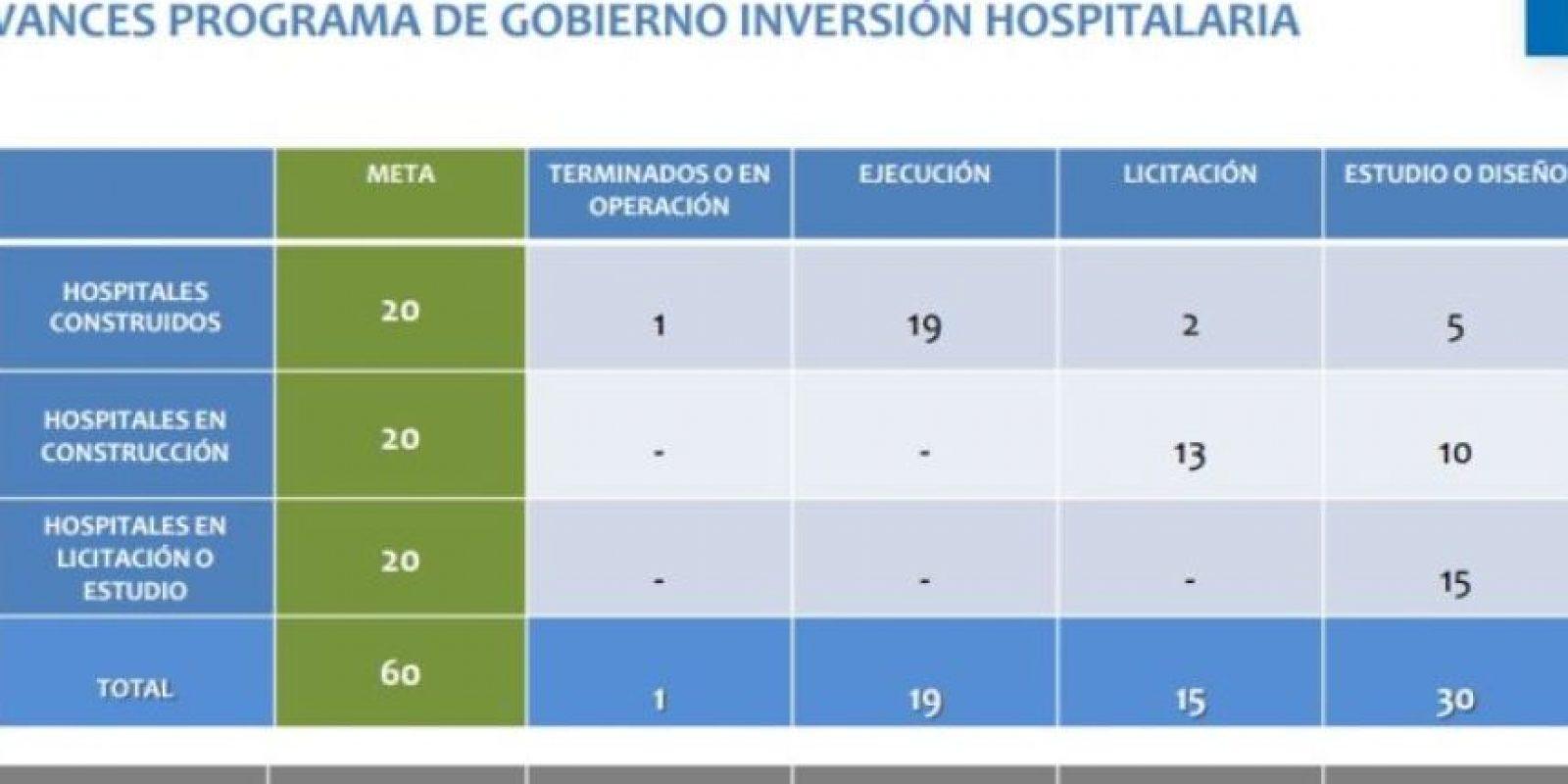 Esta es la lista del estado de los hospitales comprometidos en el Gobierno de Bachelet. Serán 60 en total, de los cuales 20 se entregarán terminados, 20 en construcción y otros 20 en estado de licitación. Foto:Subsecretaría de Redes Asistenciales. Imagen Por: