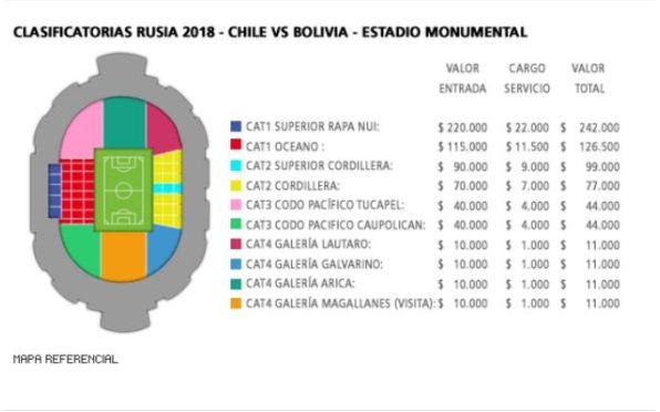 Los precios del último partido de Chile en el Monumental