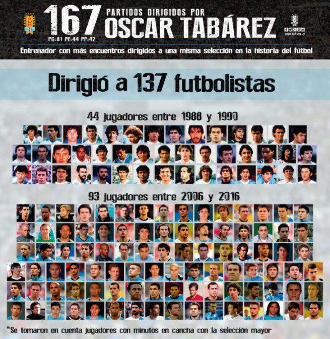 Los jugadores que ha dirigido Tabárez en sus 167 partidos / crédito: AUF