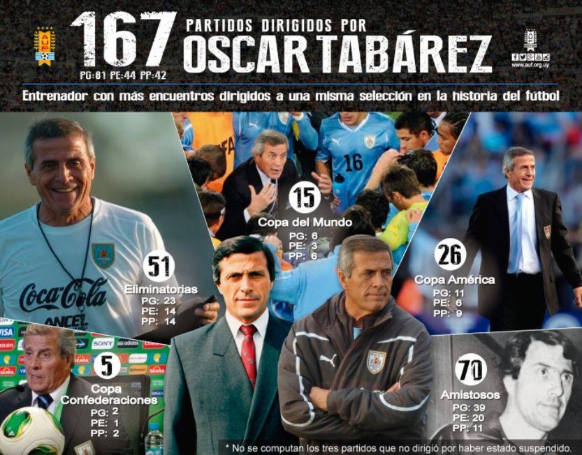 El detalle de los partidos de Tabárez / imagen: AUF