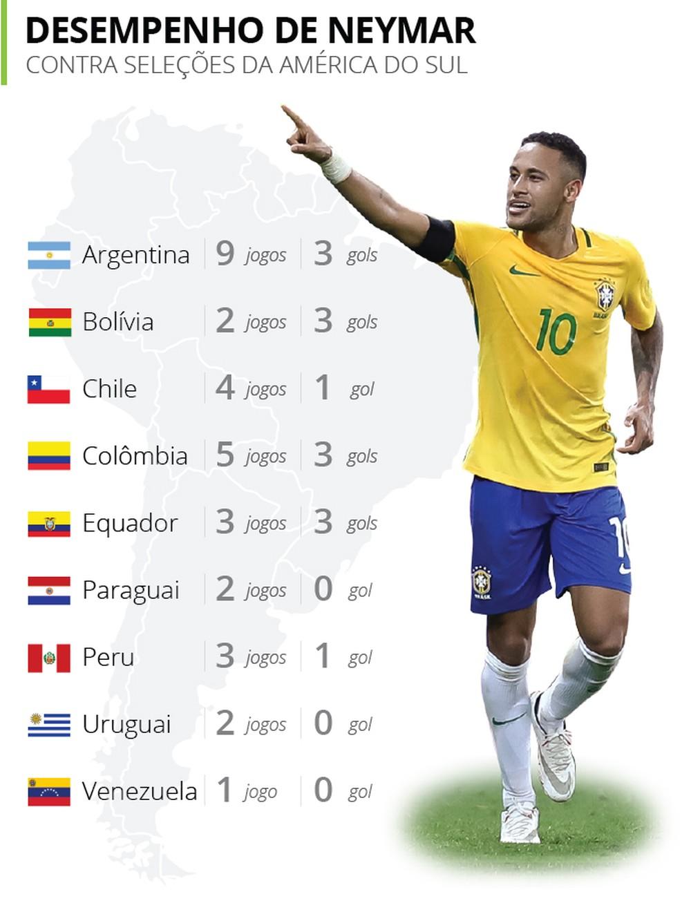 El registro de Neymar en Sudamérica / imagen: Globoesporte
