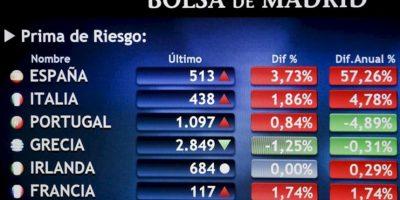 Panel en la Bolsa de Madrid que informa sobre las primas de riesgo en diferentes países, la española cotiza hoy en máximos históricos lo que, junto a la caída de la banca, arrastraba al principal indicador de la bolsa española, el IBEX 35, a las pérdidas. EFE