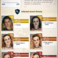 Pasaron 12 años Foto:Rehabs.com vía MedicalDaily.com