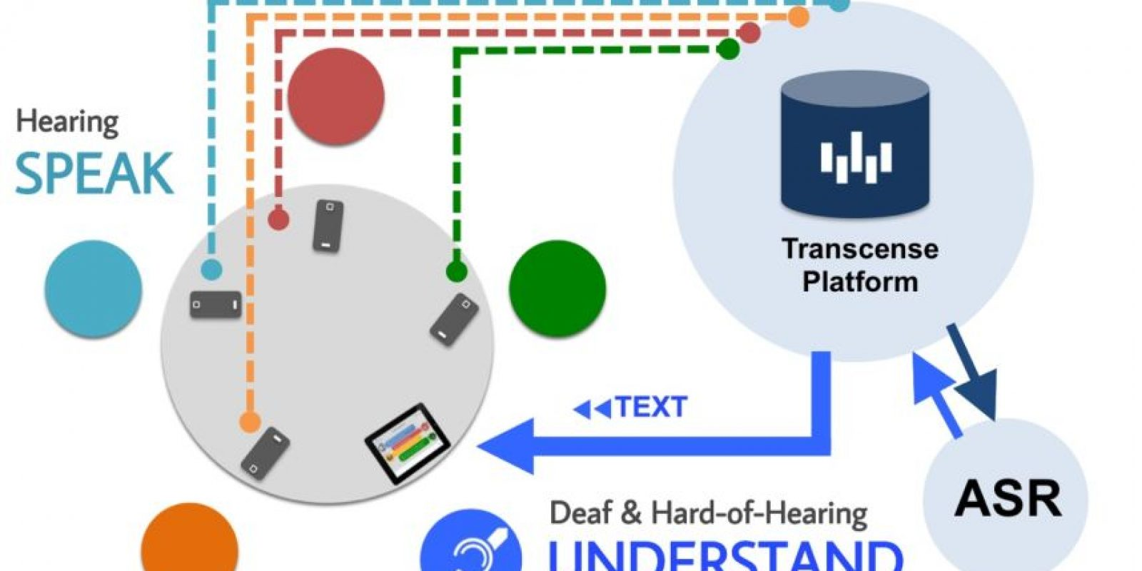 Transcense realiza un complejo proceso para reconocer la voz. Foto:Transcense