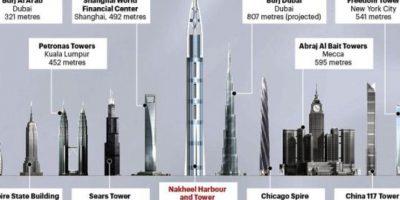 """Se planeaba que fuera un centro económico y visual para las islas """"fabricadas"""" de Dubai. Foto:Wikipedia"""