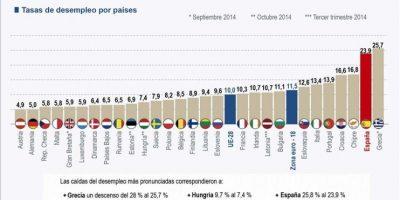 """""""Desempleo en Europa"""". Detalle de la infografía de la Agencia EFE disponible en http://infografias.efe.com. EFE"""