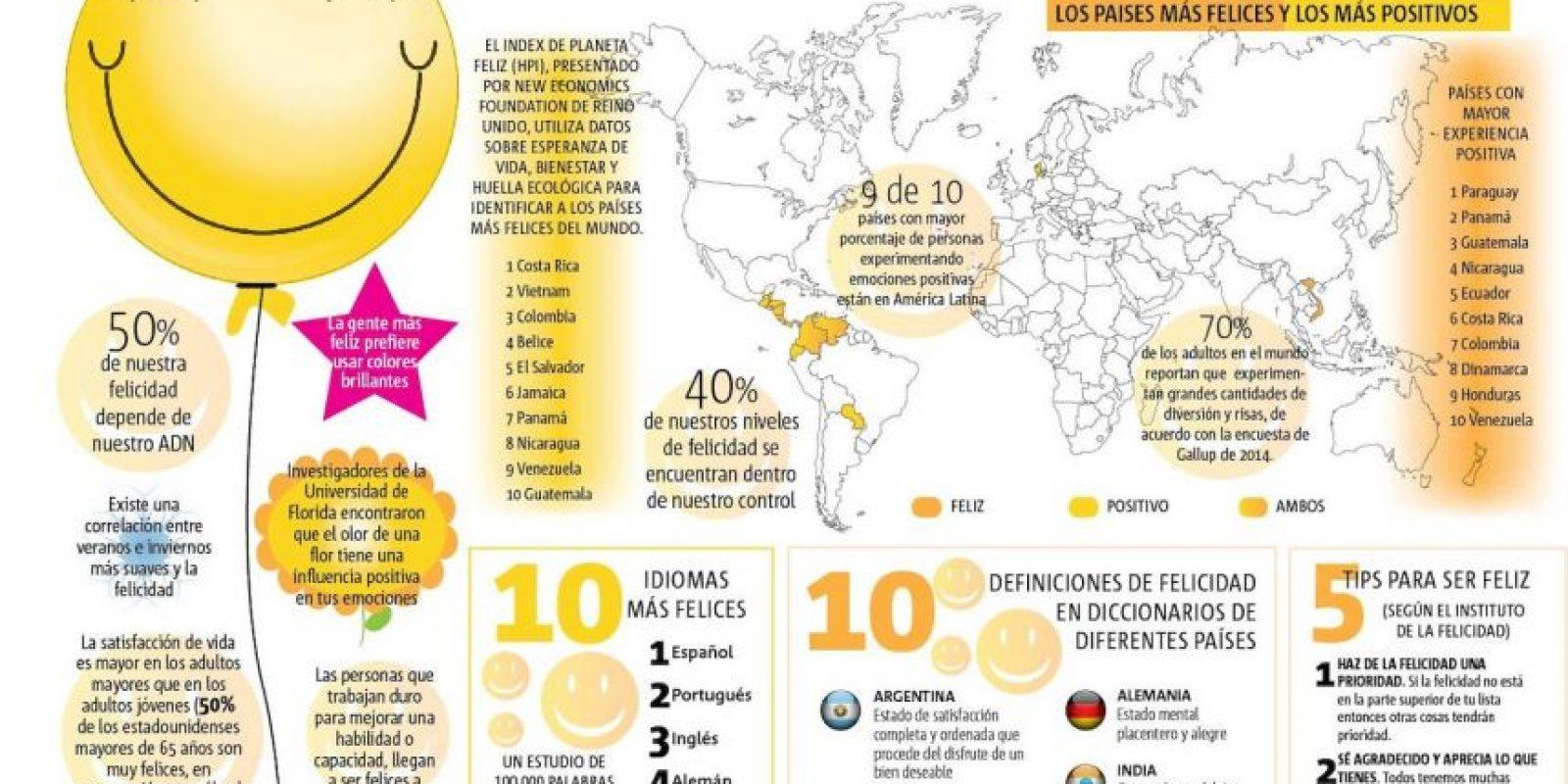 Foto:Gráfico: Nancy Macedo / Texto: Daniel Casillas / MWN