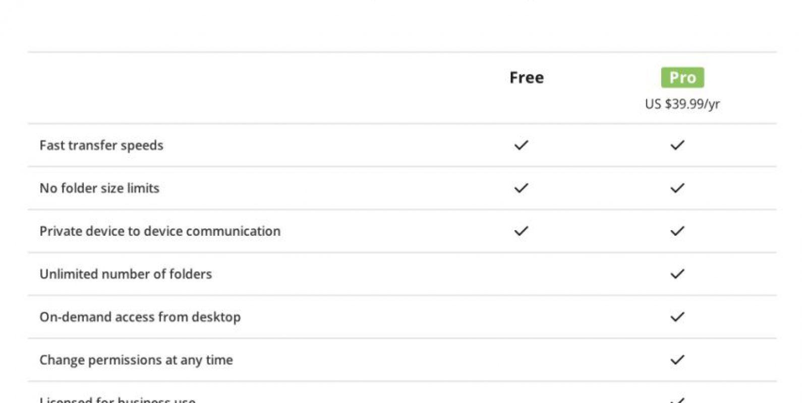 BitTorrent Sync (no confundir con el anterior) es una muy buena opción. Su versión de suscripción tiene muchas más ventajas. Foto:getsync.com