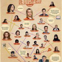 Este es el mapa de las relaciones amorosas en la serie. Foto:Netflix