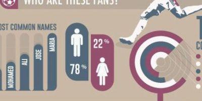 """Las mujeres fanáticas del jugador solo son el 22% del total. Los países más adictos a CR7 son Indonesia, Brasil y la India, según esta infografías compartidas en el perfil de Facebook """"Facebook Football Awards"""" Foto:facebook.com/football/photos_stream"""