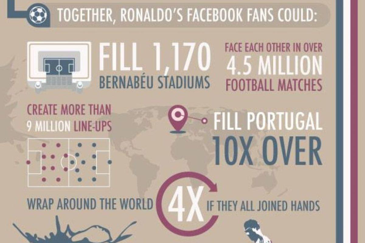 Juntos, Ronaldo y Facebook llenarían mil 117 veces el estadio Bernabéu de Madrid.