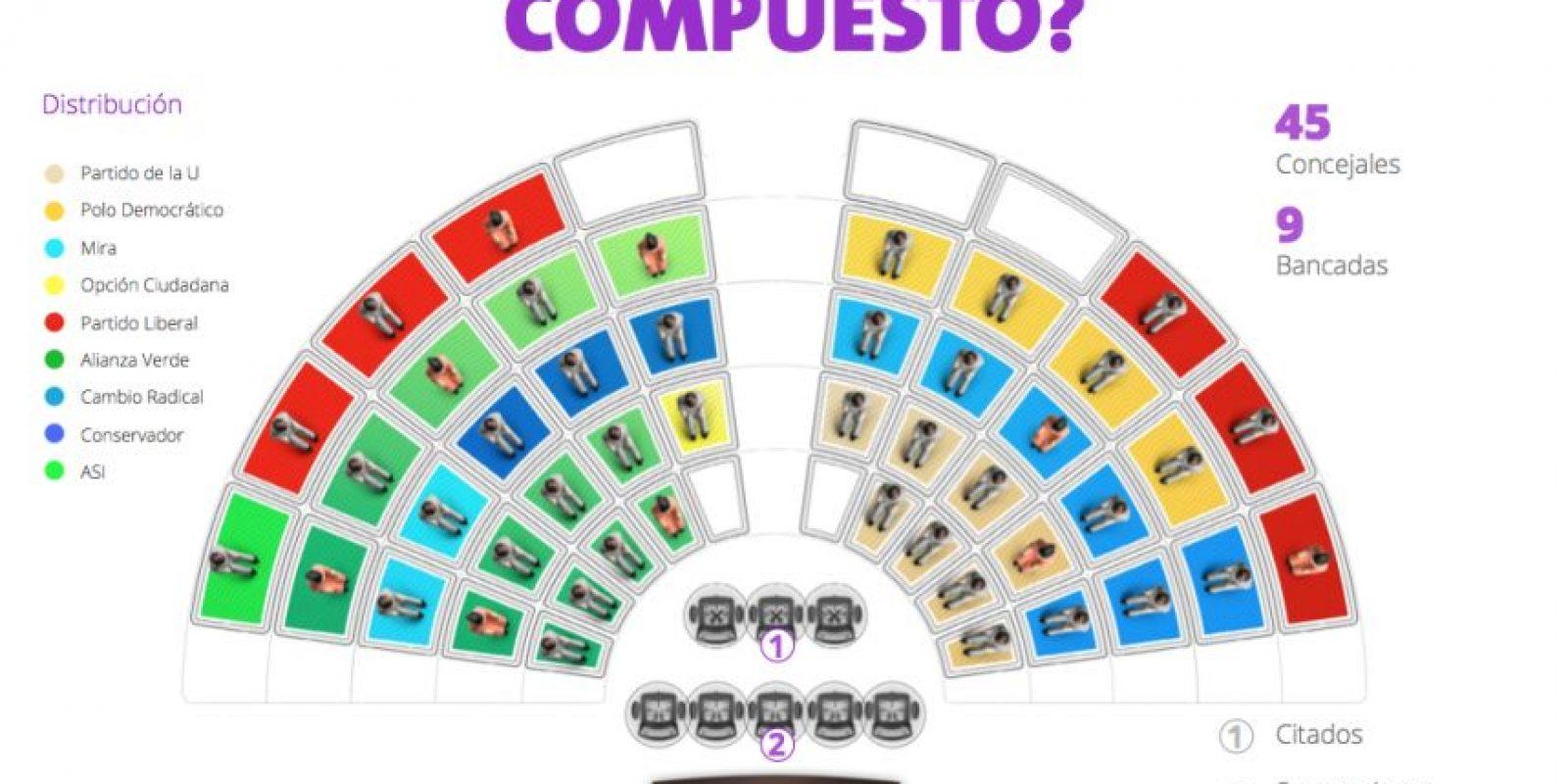 Así está conformado el Concejo de Bogotá. Foto:Cortesía 'Concejo Cómo Vamos'