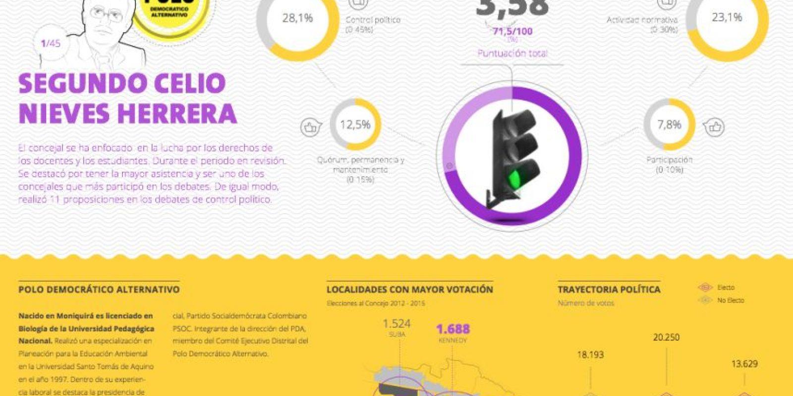Perfil político y desempeño del concejal Segundo Celio Nieves, del Polo Democrático Alternativo. Foto:Cortesía 'Concejo Cómo Vamos'
