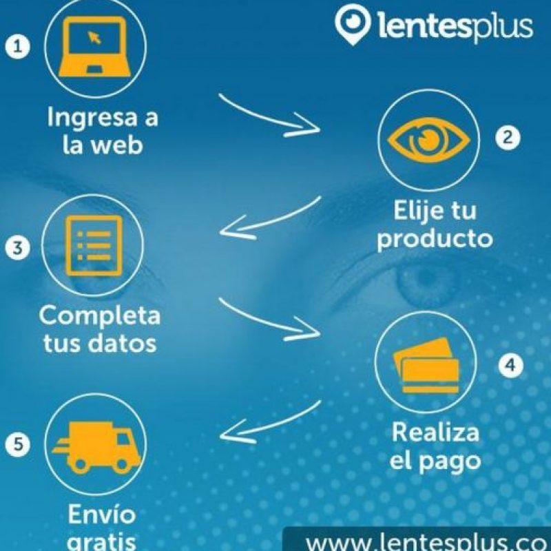 El proceso de compra en Lentesplus. Foto:Lentesplus