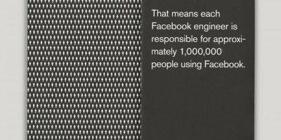 Cada ingeniero es responsable de que aproximadamente un millón de personas que use Facebook. Foto:officeofbenbarry.com