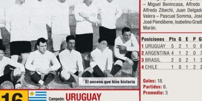 El campeón de la primera Copa América fue Uruguay. Foto:semana.com