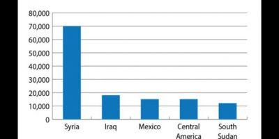Después de Siria e Irak, México y América Central se encuentran en la lista Foto:IISS