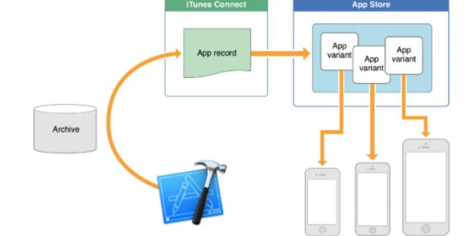 App Thinning es una idea que descargará las aplicaciones dependiendo del modelo de iPhone o iPad que tegan, así, adecuará la descarga con solo los bits que necesiten en su aparato Foto:Apple