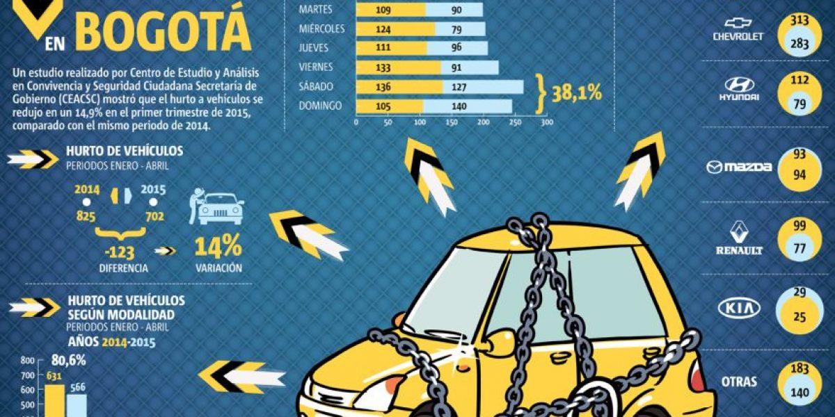 A diario se roban 11 vehículos en Bogotá