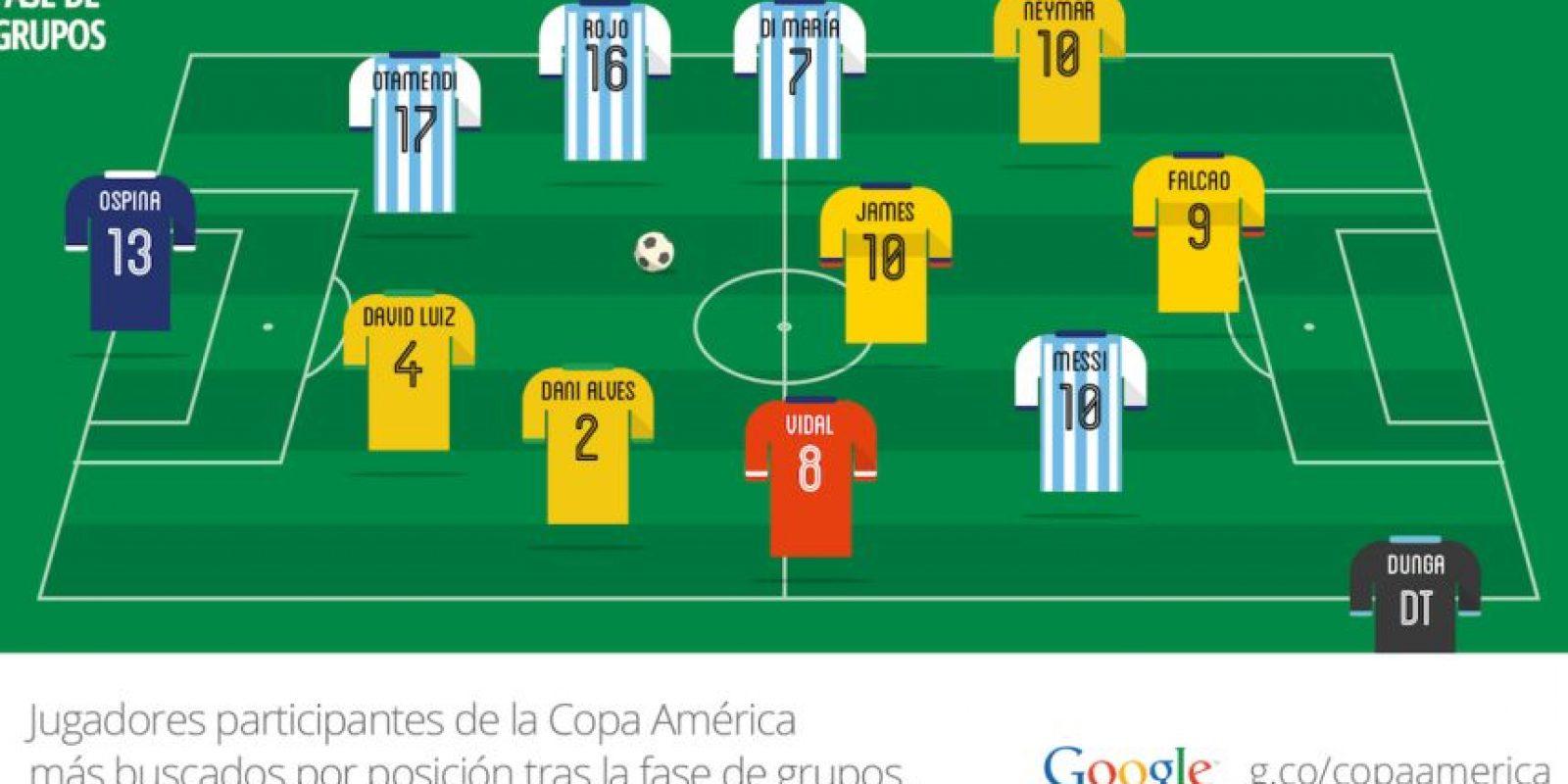 Conozcan a los futbolistas cuyos nombres fueron más buscados en esta Copa América. Foto:g.co/copaamerica