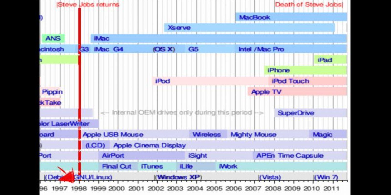 Línea del tiempo (la inversión de la pareja ocurrió antes de que se inventara el iPod o la MacBook) Foto:Wikicommons
