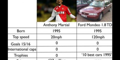 A Antonhy Martial del Mónaco. Foto:Vía twitter.com/troll__football