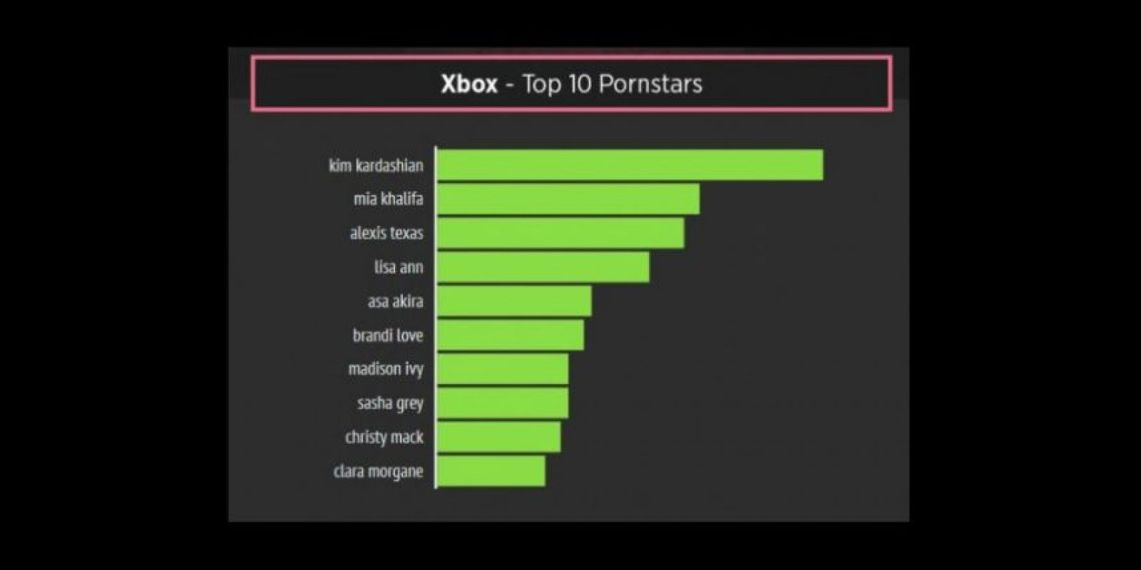 Preferencias de usuarios de Xbox Foto: YouPorn.com/world