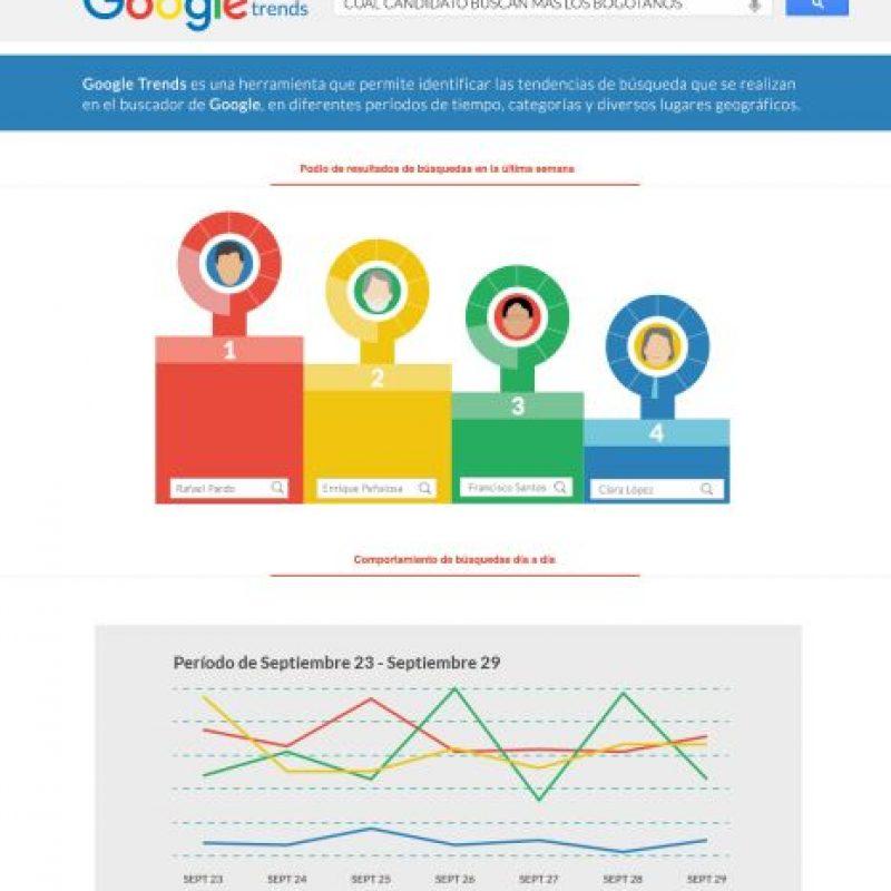 Consultas en Google de los candidatos a la alcaldía de Bogotá. Foto:Cortesía Google