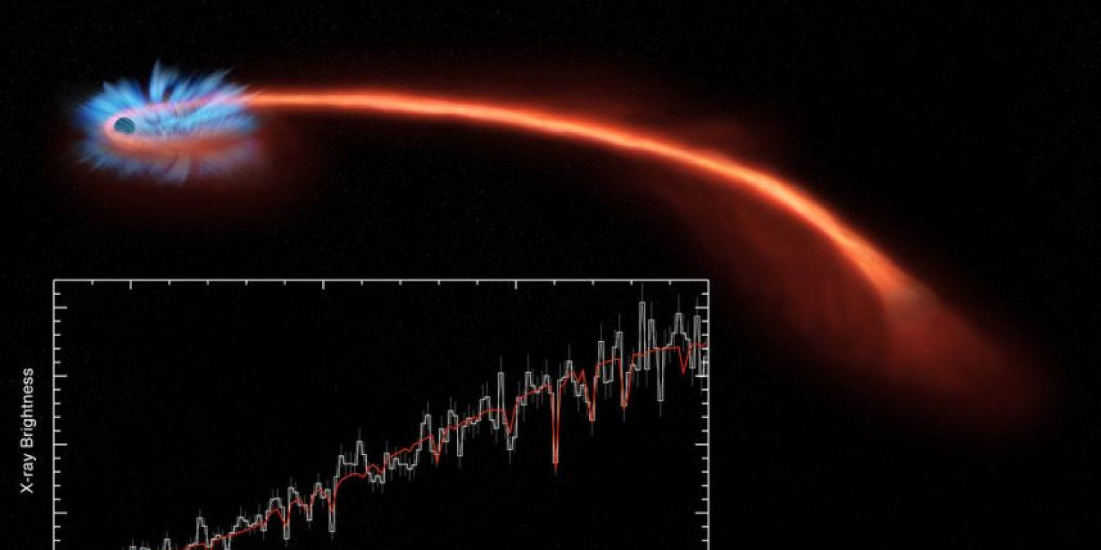 El fenómeno fue captado por el telescopio Swift y NuSTAR Foto:Vía nasa.gov