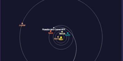Esta es la ubicación del comenta en nuestro Sistema Solar Foto:Vía sci.esa.int/rosetta