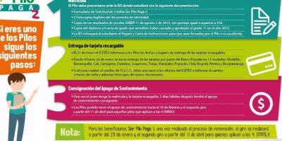 Pasos para los beneficiarios de Ser Pilo Paga 2 Foto:Ministerio de Educación.