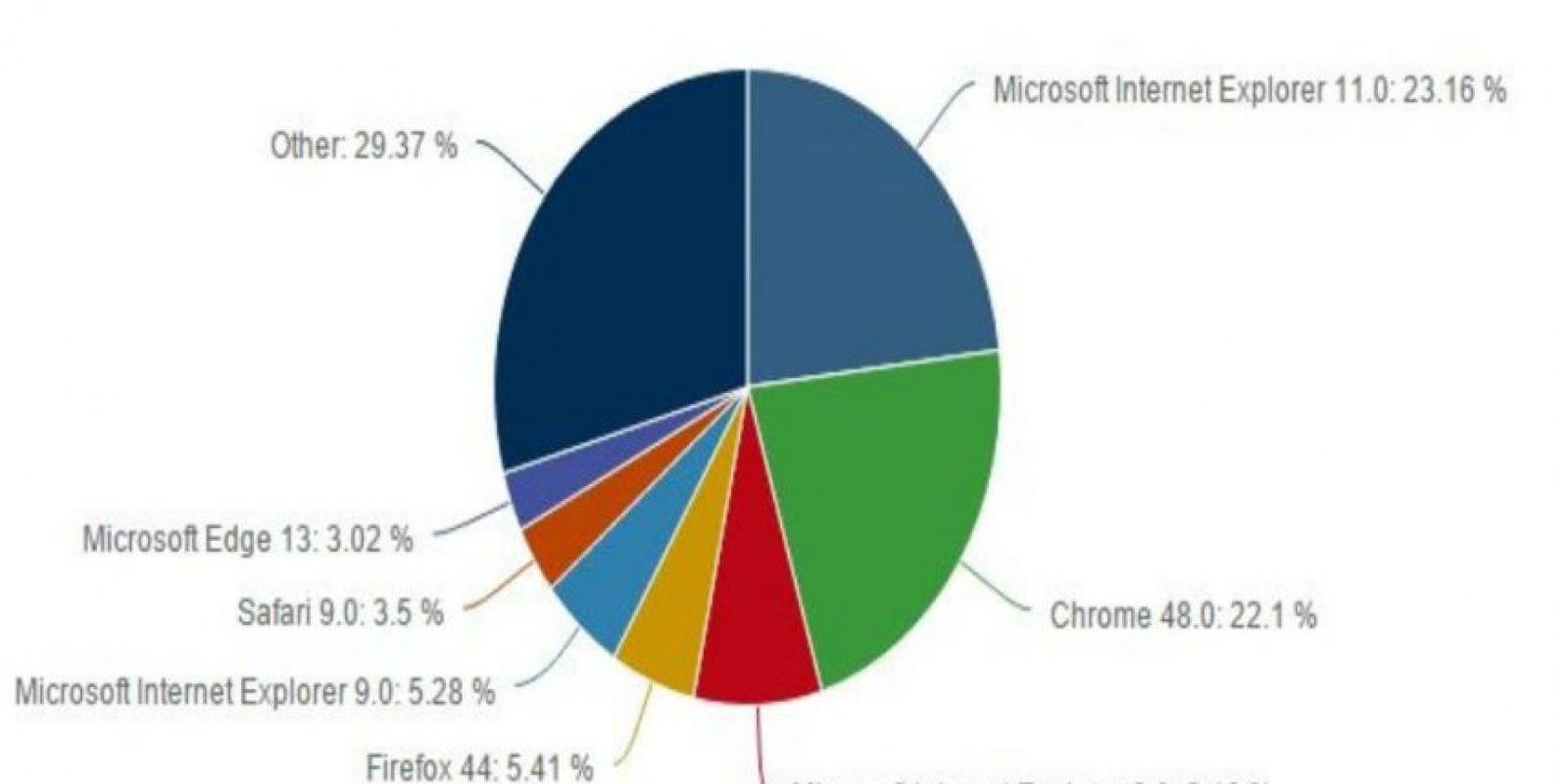 Así se encuentra actualmente la gráfica de navegadores. Foto:Net Applications