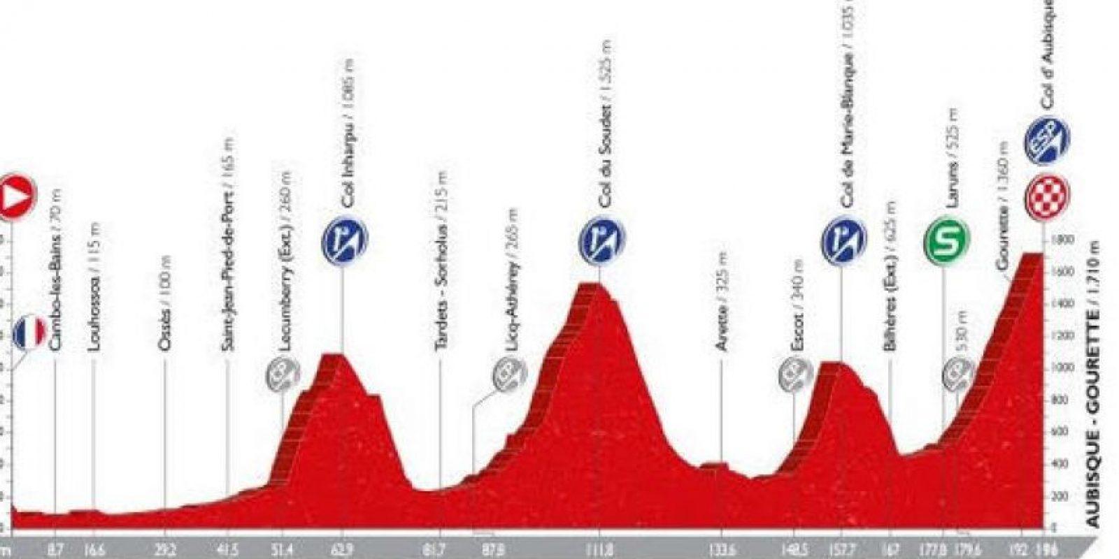 Perfil de la etapa 14 de la Vuelta a España Foto:Vuelta a España