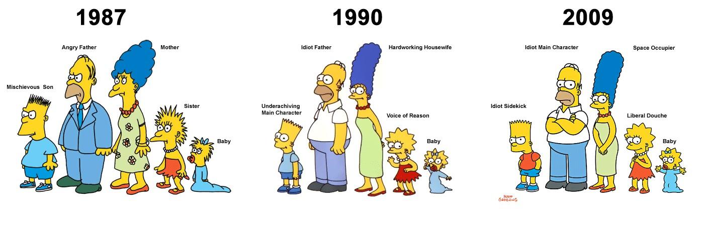 Evolución de los Simpson, tomado de makia.la